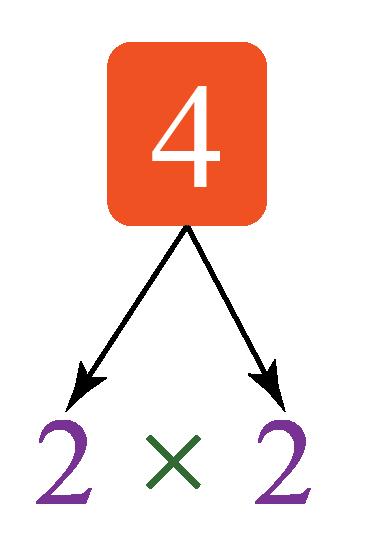 factoring of 4