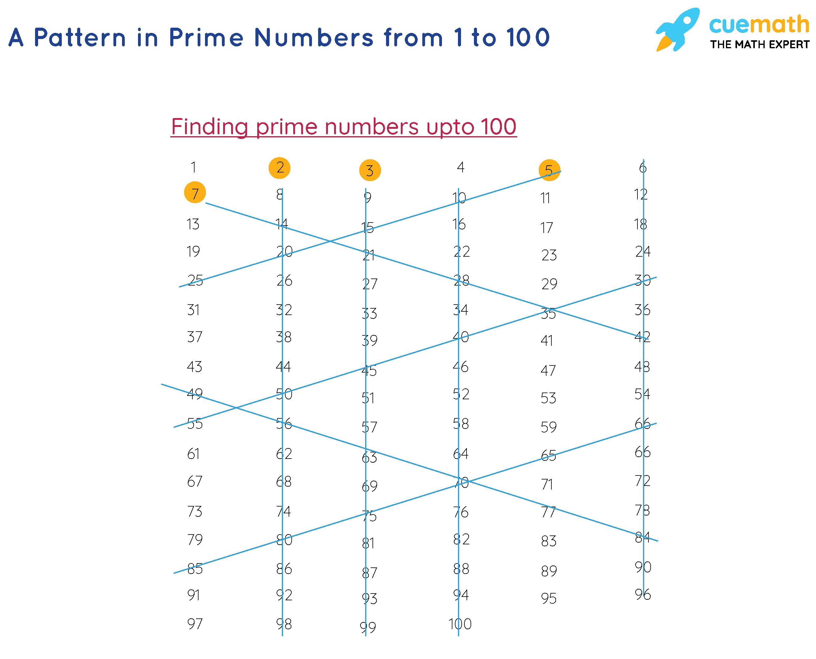 Pattern In Prime Numbers