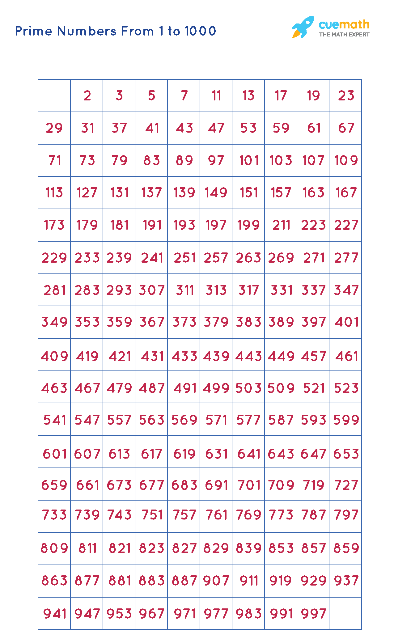 prime numbers from 1 to 1000