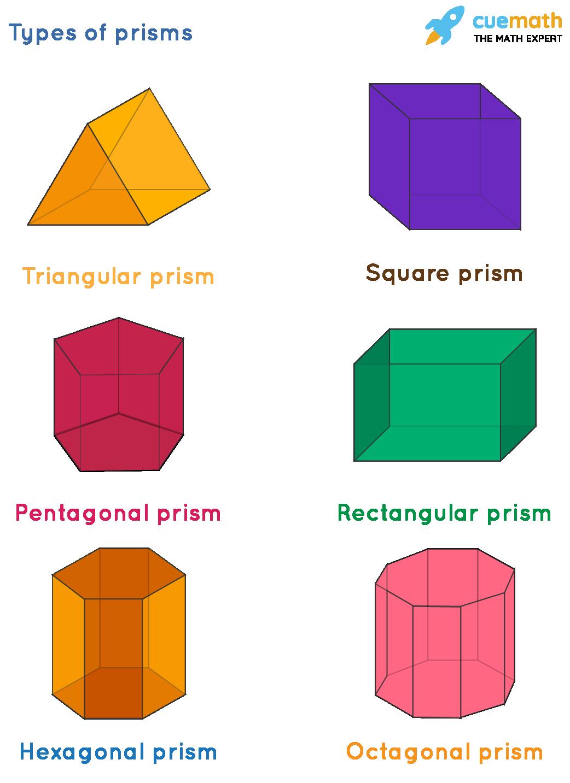 volume of triangular prism: types of prisms