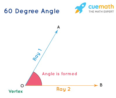 60 Degree Angle
