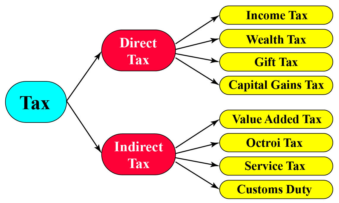 types of taxes - direct tax and indirect tax