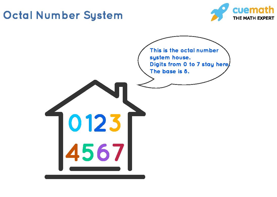 Octal Number System