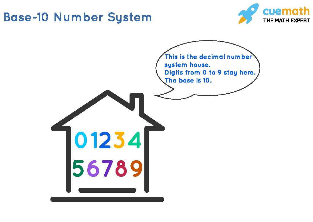 Base-10 Number System