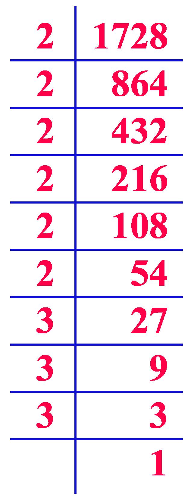prime factorization of 1728