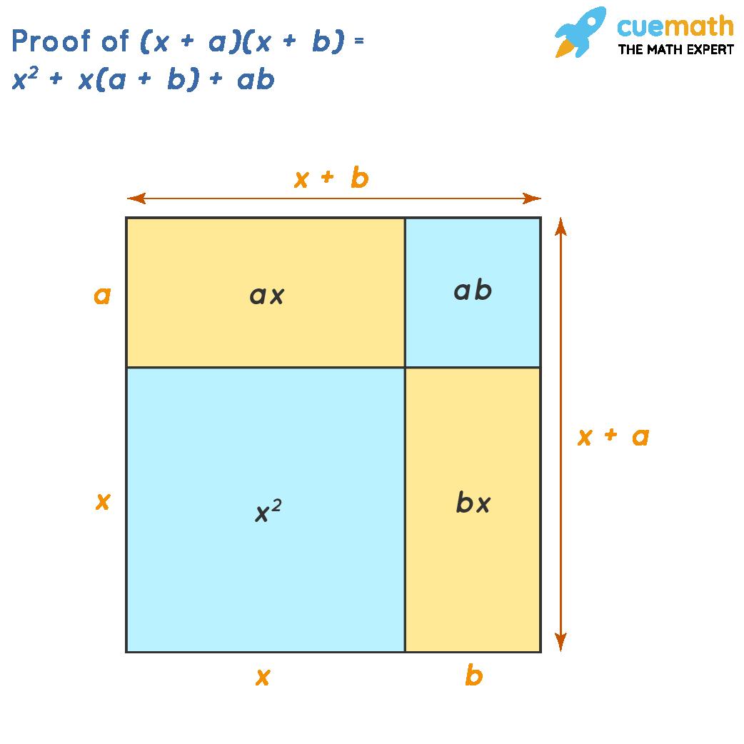 Proof of (x + a)(x + b) = x^2 + x(a + b) + ab