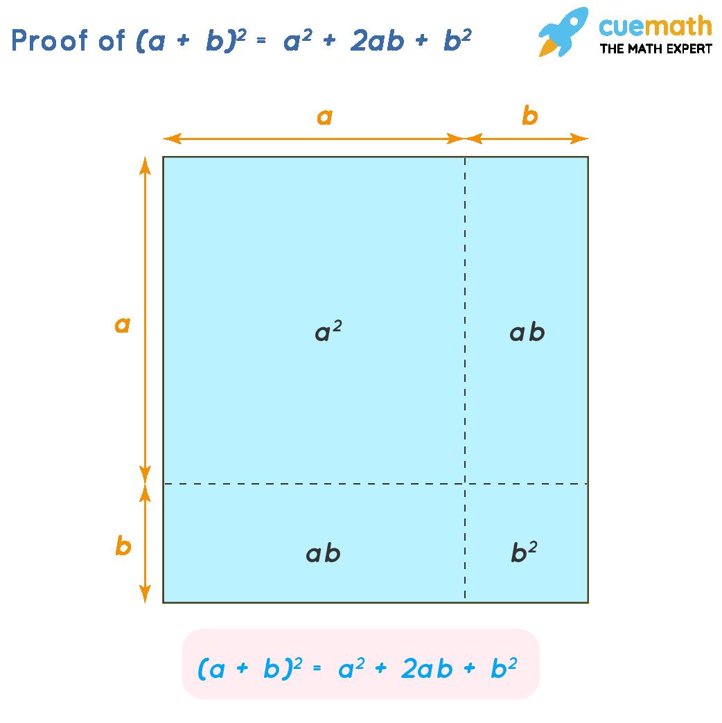 Proof of (a + b)^2 = a^2 + 2ab + b^2