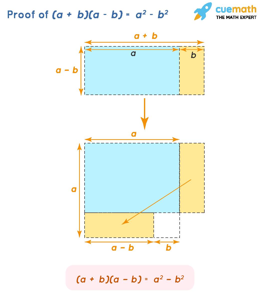 Proof of (a + b)(a − b) = a^2 − b^2