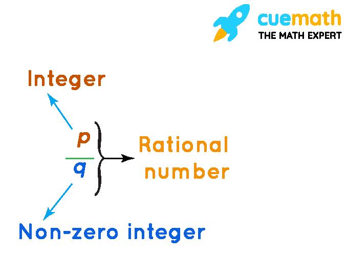 ratonal number