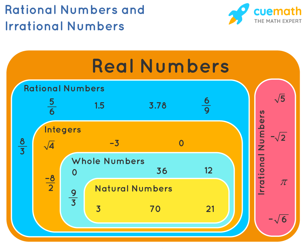 rational numbers and irrational numbers