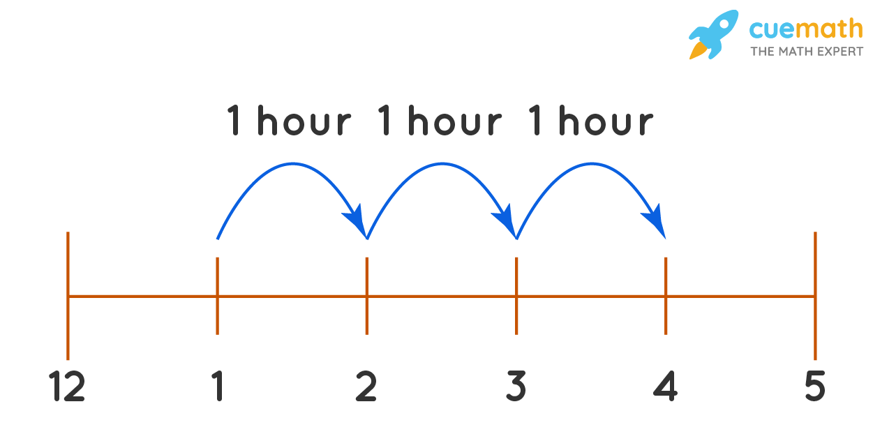 time example
