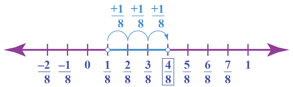 addition of rational numbers shown using a number line