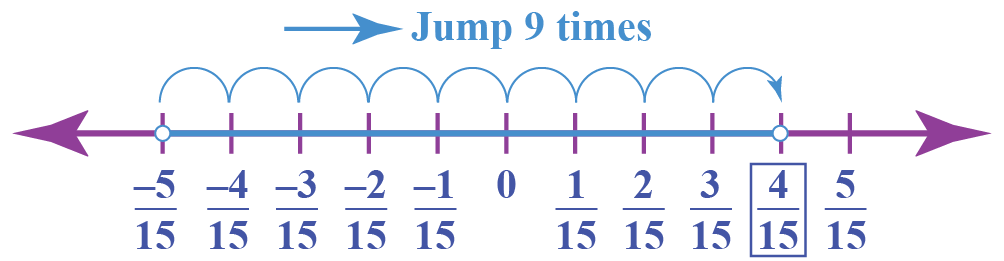 addition of rational numbers - shown using a number line