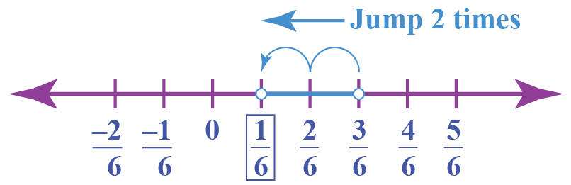 Subtraction of rational numbers - shown using a number line