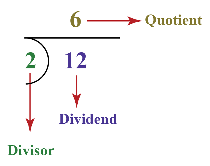 quotient rule in mathematics showing 12 being divided by 2