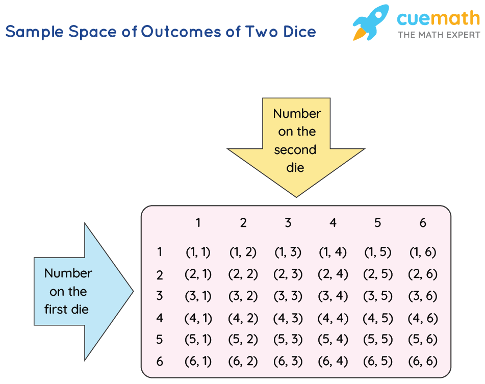 Sample Space of Outcomes of Two Dice - Probability