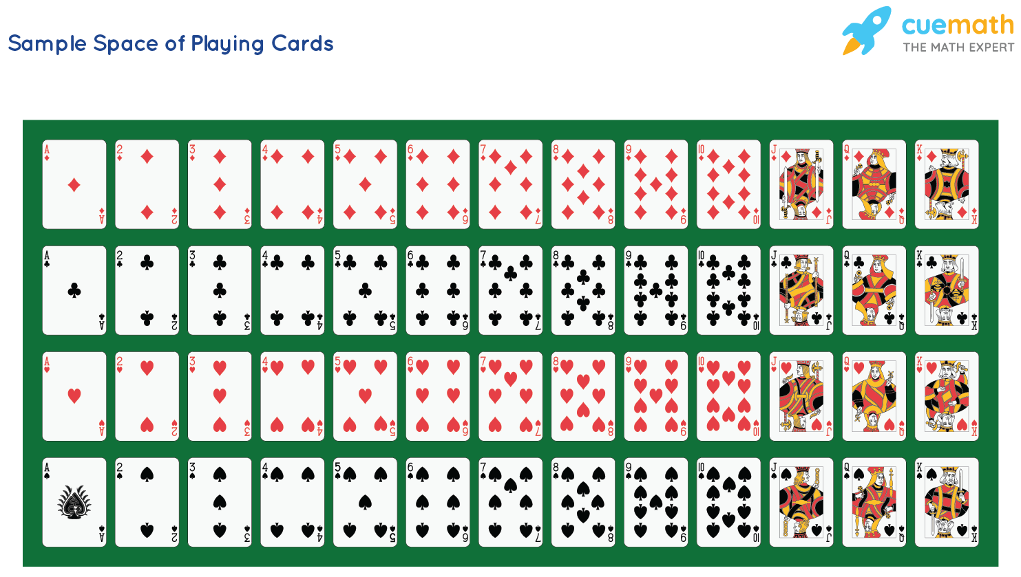 Sample Space of Playing Cards