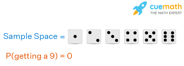 Probability of an impossible event