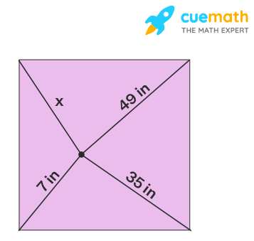 Find the value of x in this figure