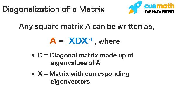 The process of diagonalizing a matrix is explained. To diagonalize a matrix A, we write it as A = XDX^-1, where D is a diagonal matrix with eigen values and X is the matrix with eigen vectors.