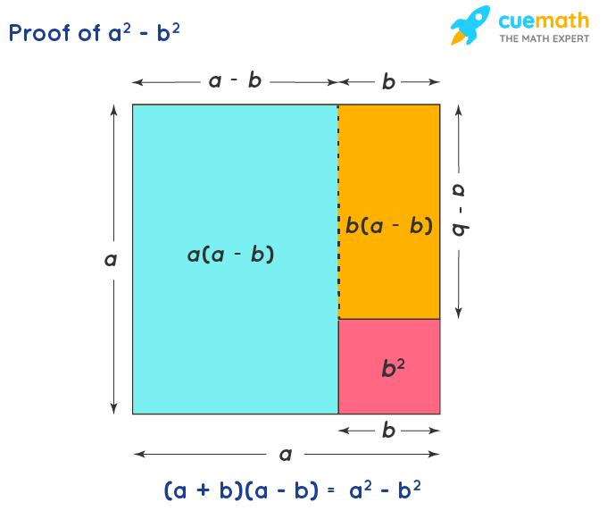 a square minus b square formula