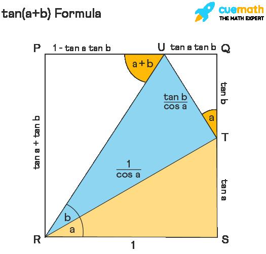 proof of tan(a+b) in trigonometry