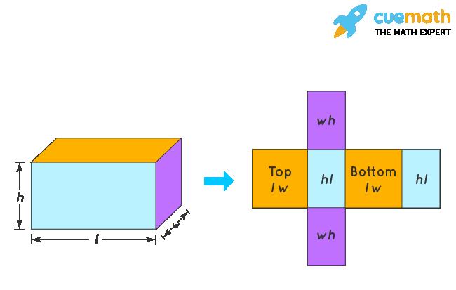 Surface Area ofRectangular Prism