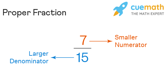 Example of a proper fraction