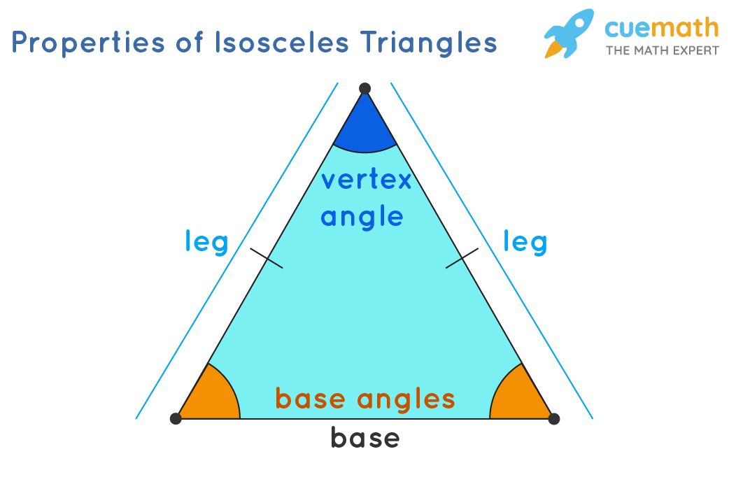 Properties of Isosceles triangle with its elements - base, legs, vertex angle and base angles.