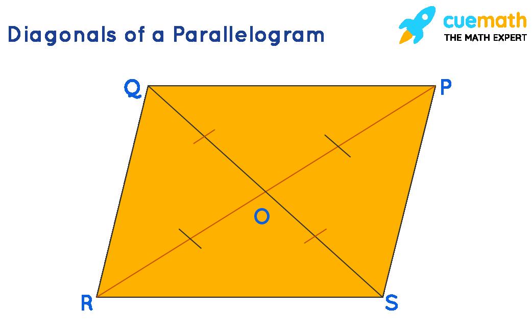 Diagonals of a Parallelogram