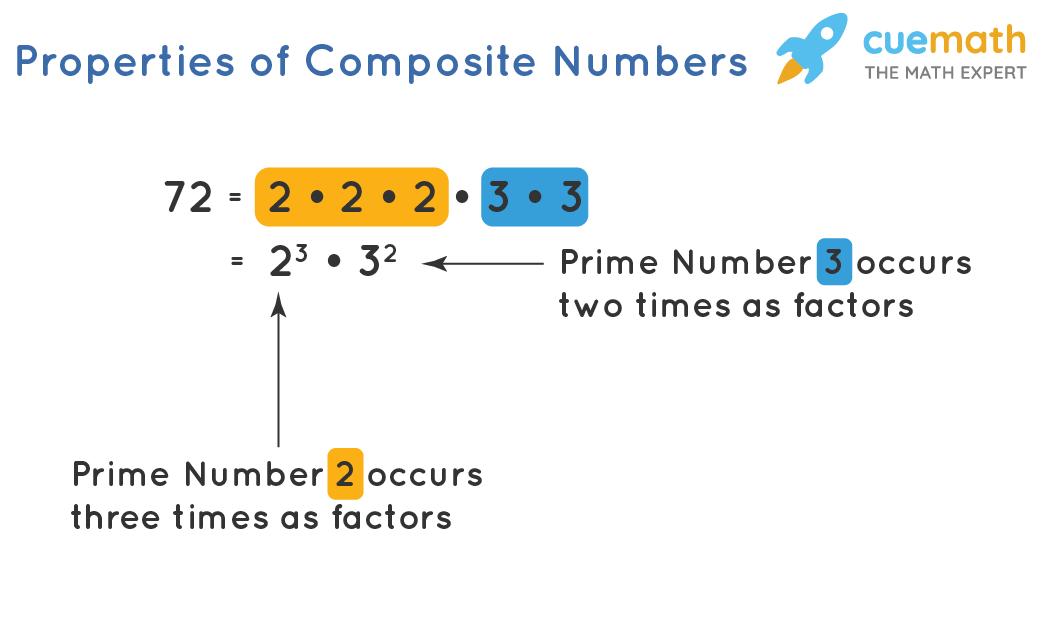 multiplication of composite number