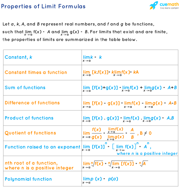 Properties of Limit Formulas