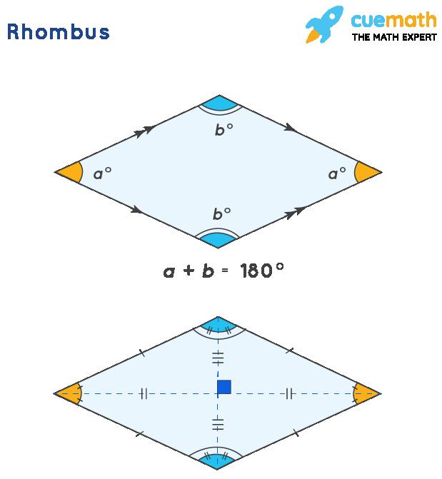 Perimeter of a rhombus: Properties of rhombus