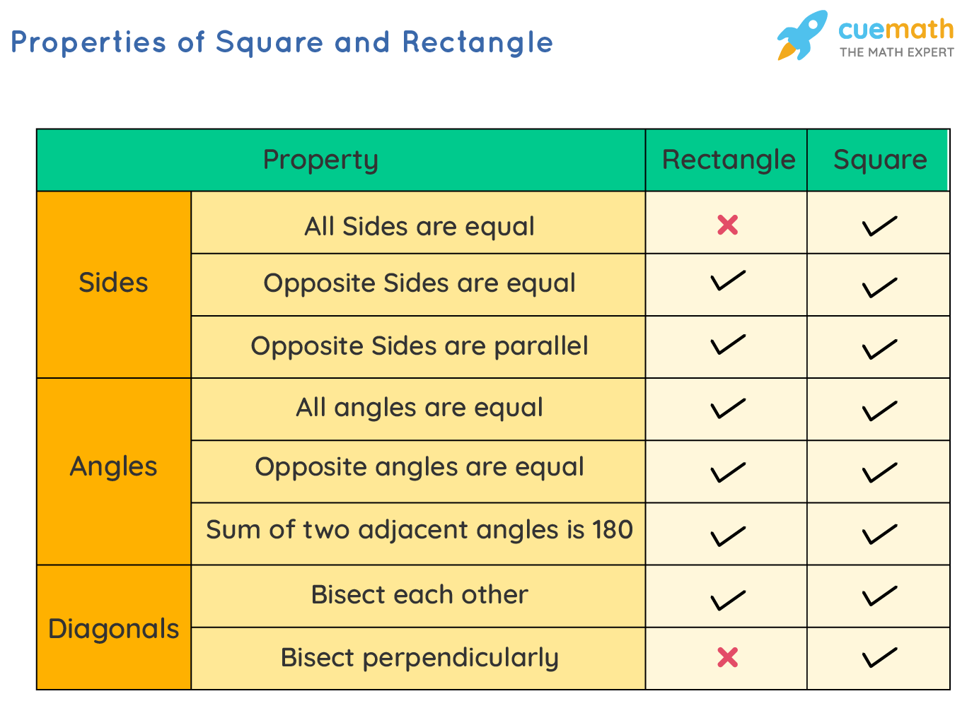 Properties of Square and Rectangle