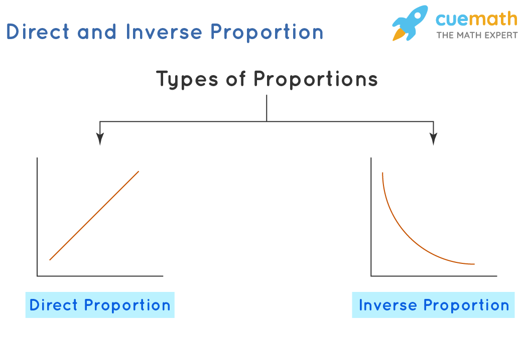 Types of Proportion: Direct Proportion and Inverse Proportion
