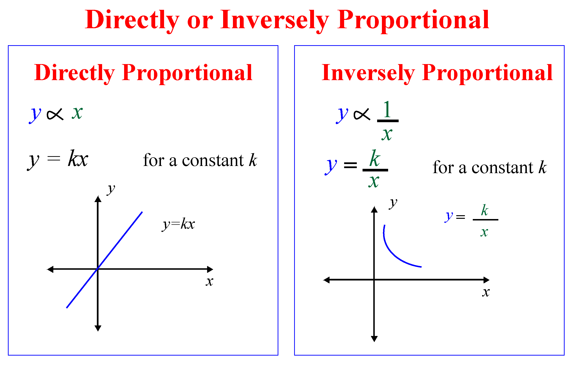 Graphical representation of direct and indirect proportion