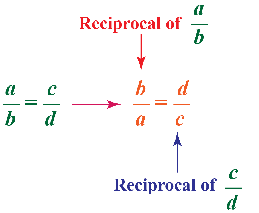 In a given proportion a/b = c/d, we rewrite this as b/a = d/c using the reciprocal property.
