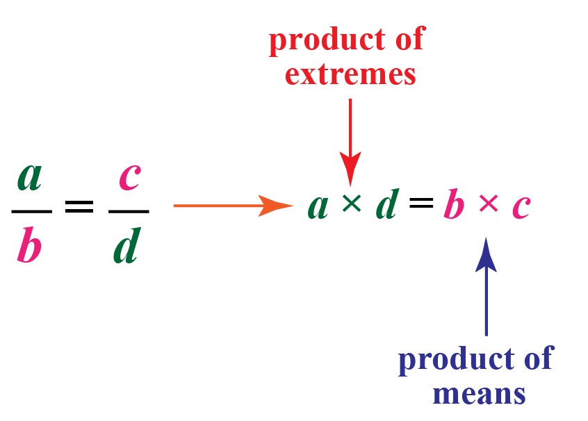 a/b = c/d implies a times d equals b times c, or (a)(d)=(b)(c). This setup also emphasizes that the product of the extremes is equal to the product of the means.