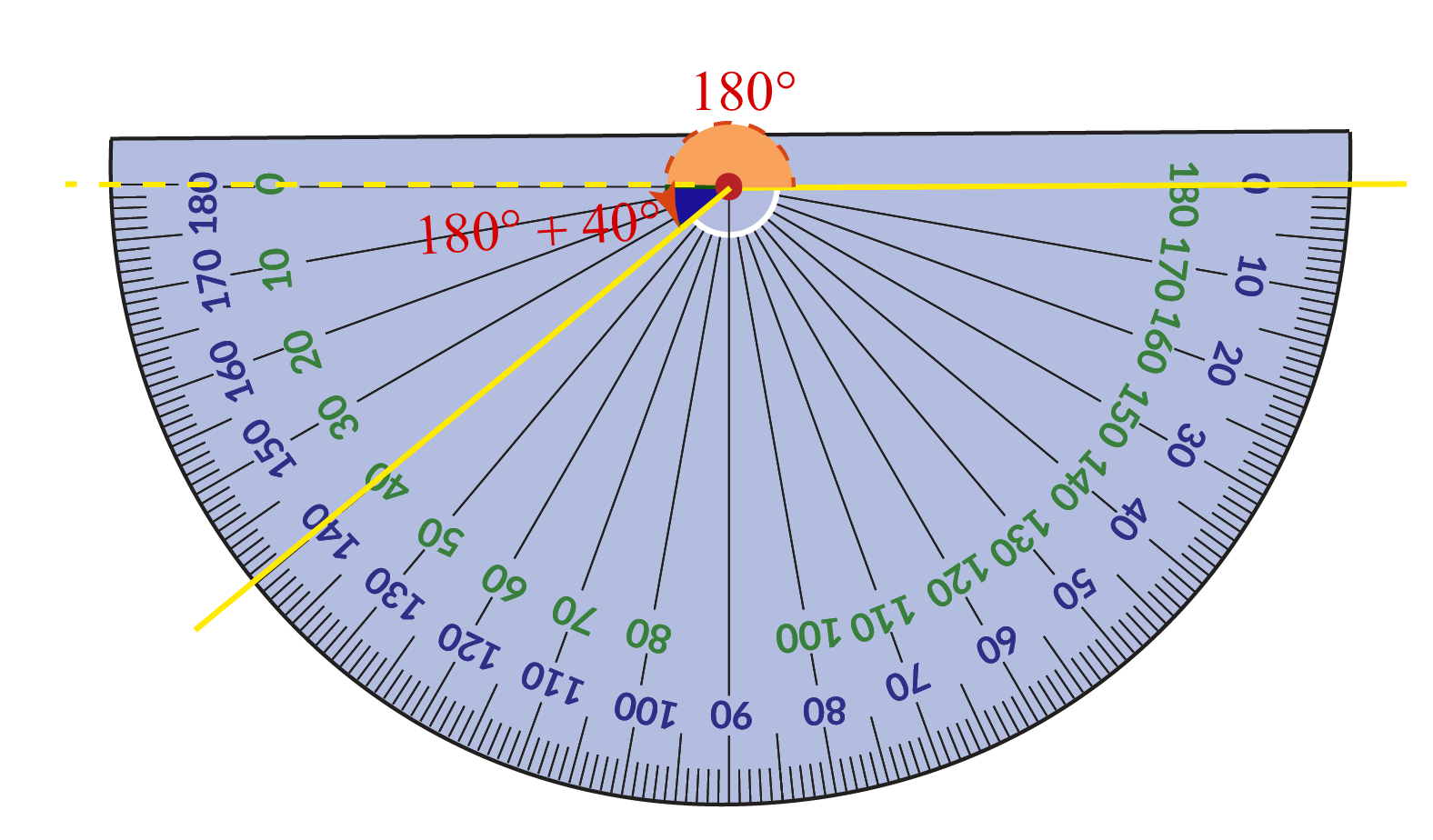220 degree angle measured using a protractor