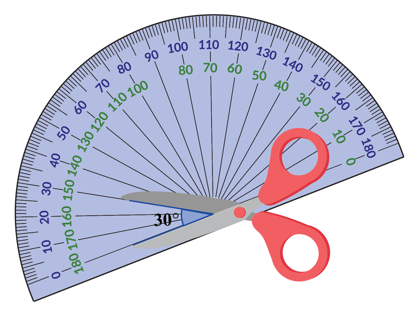 Angle formed between the arms of the scissors as seen with a protractor is 30 degrees.