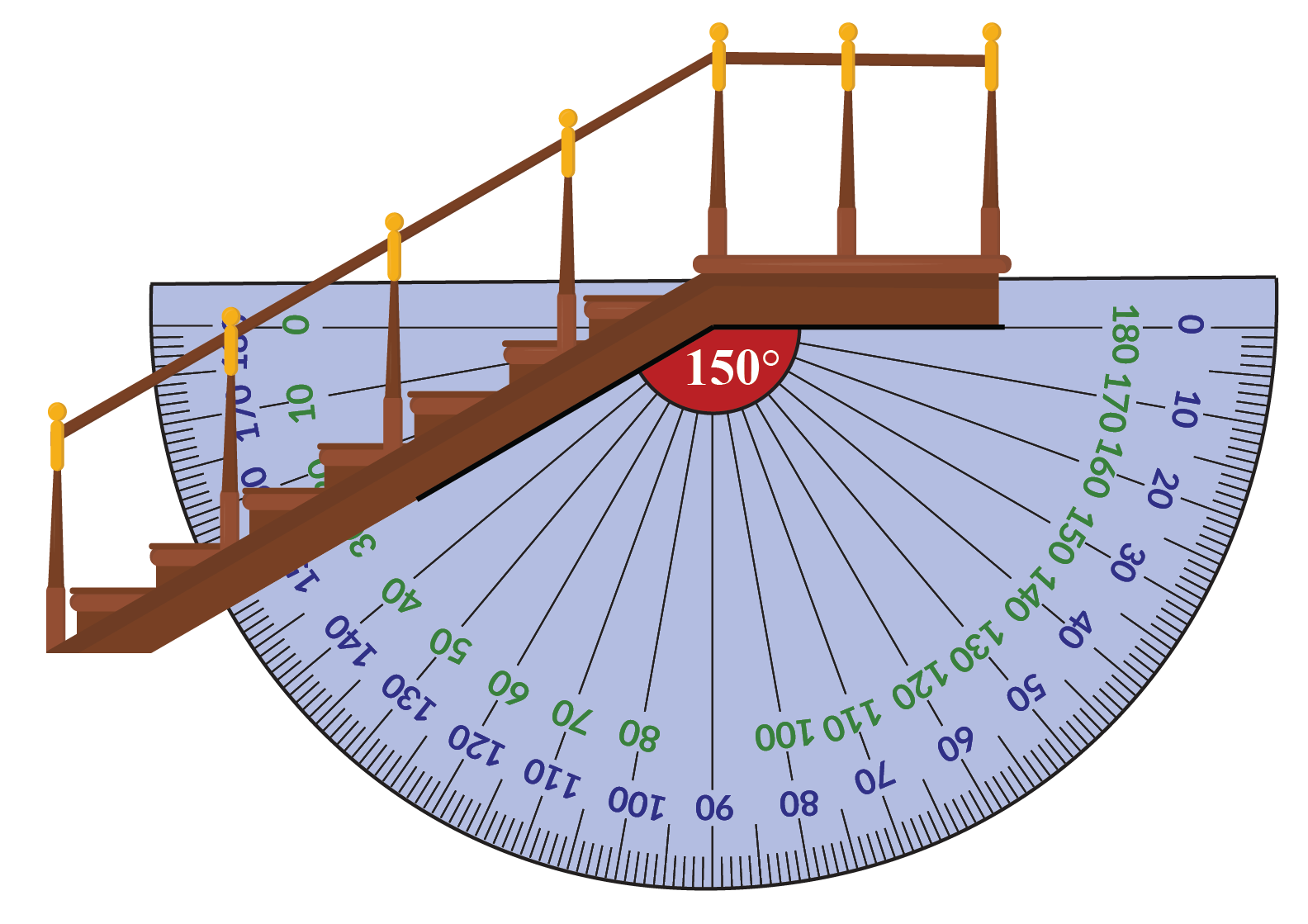 Angle formed beneath the staircase is 150 degrees.