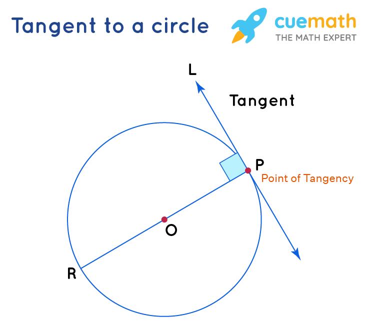 tangent in geometry