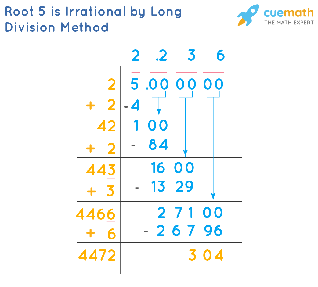 ProvingRoot 5 is Irrational by Long Division Method