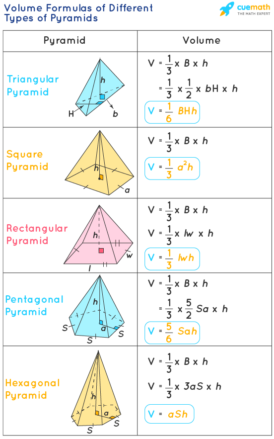 Volume Formulas of Different Types of Pyramids like volume of triangular pyramid, volume of square pyramid, volume of rectangular pyramid, volume of pentagonal pyramid, volume of hexagonal pyramid