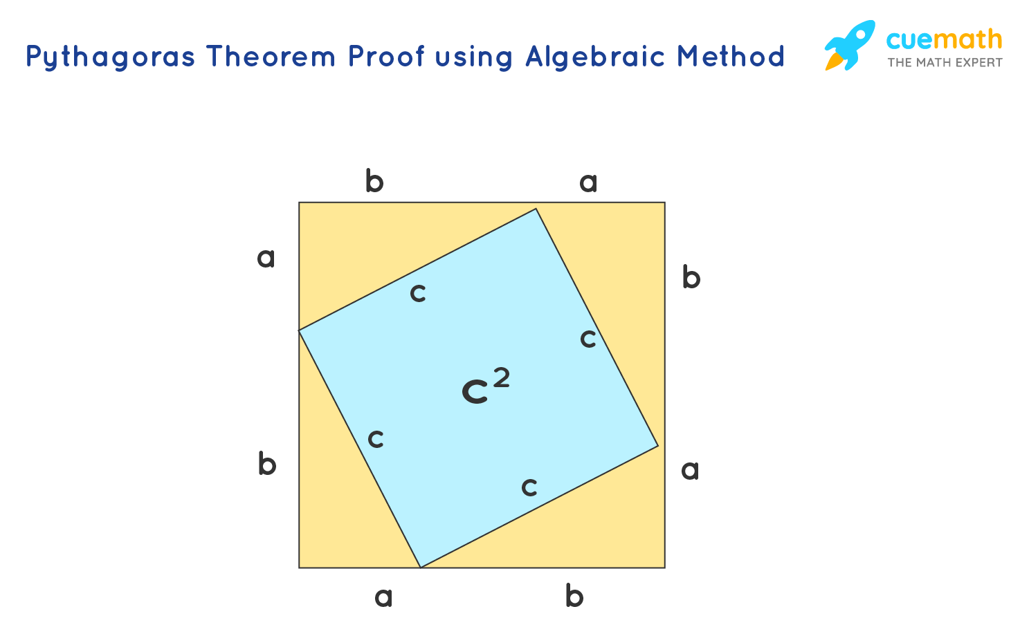 Theorem Proof using Algebraic Method