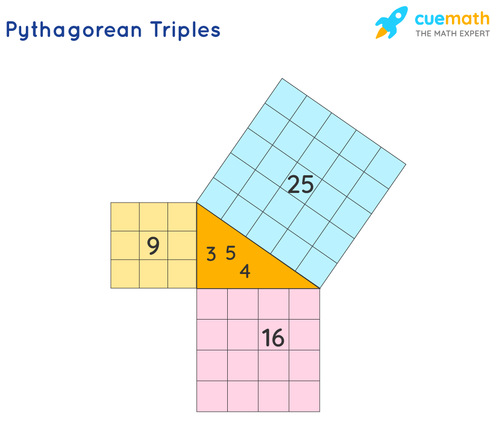 Example of Pythagorean triples