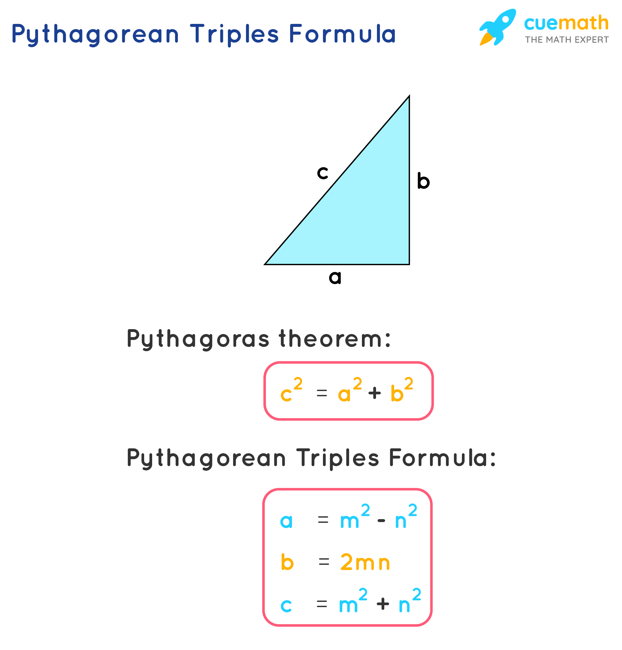 Pythagorean Triples Formula