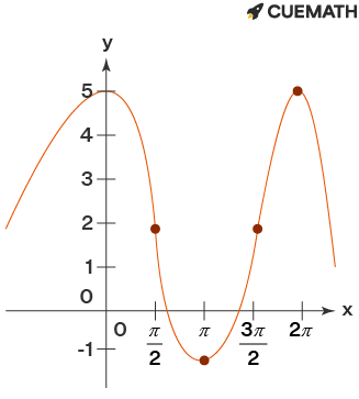rate of change between the interval pi and 3 pi by 2