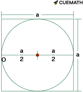 ratio of the area inside the square but outside the circle to the area of the square.