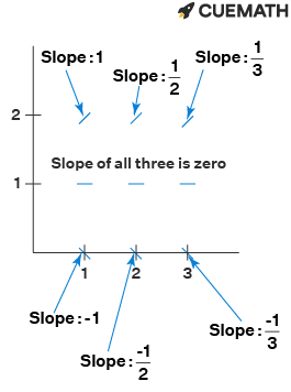 slope field of nine points whose slope = (y-1)/x